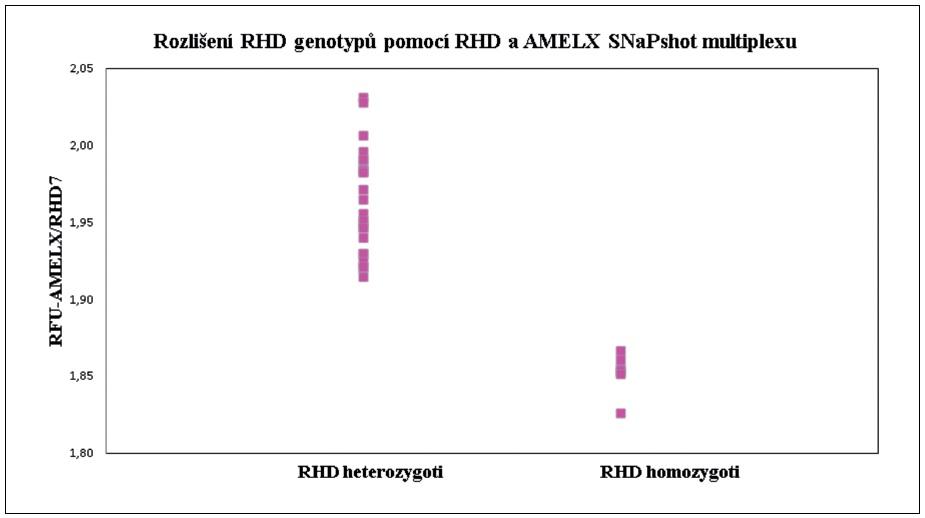 Rozlišení <i>RHD</i> pozitivního homozygota a heterozygota pomocí minisekvenace (SNaPshot). Rozlišení <i>RHD</i> pozitivního homozygota a heterozygota na základě podílů parametru RFU (relativní fluorescenční jednotka) <i>AMELX/RHD7</i>.