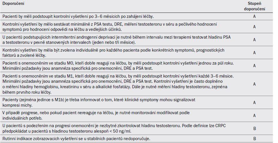 Tab. 18.1. Guidelines pro sledování po hormonální léčbě.