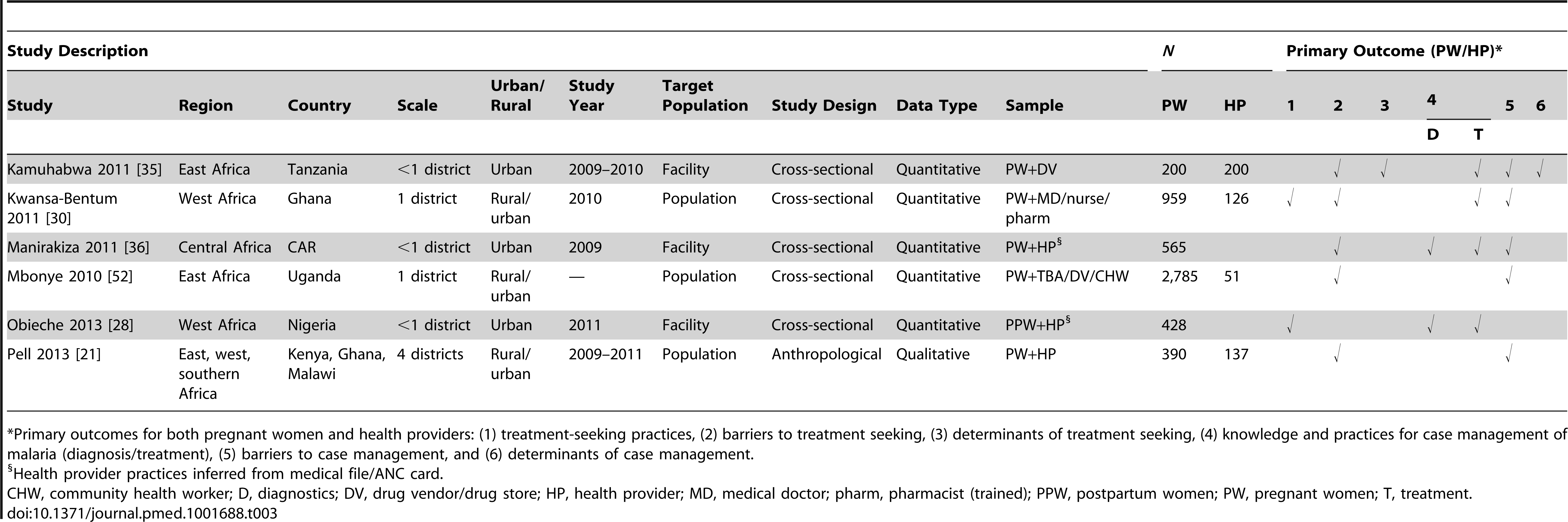 Characteristics of studies reporting outcomes for both pregnant women and health providers (six studies).
