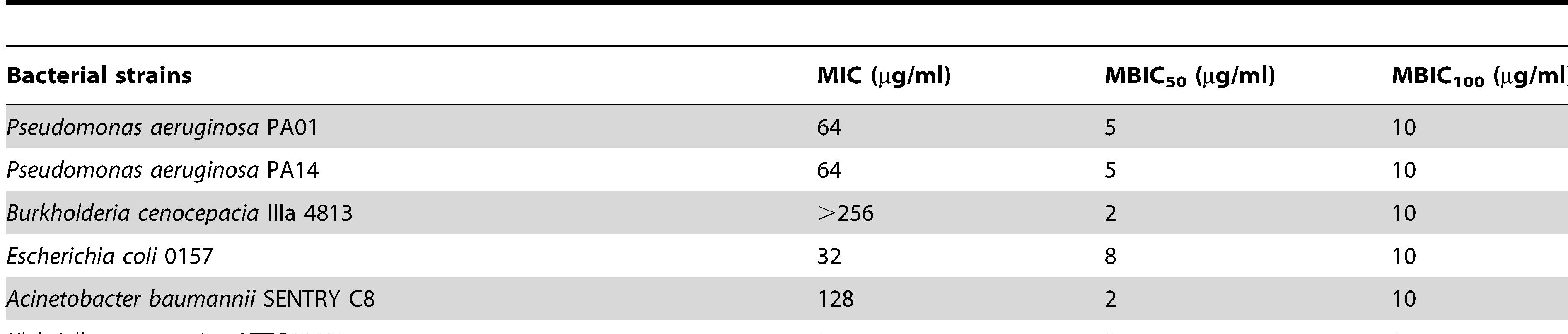 Peptide 1018 exhibited potent broad-spectrum direct anti-biofilm activity but weak antibacterial activity for planktonic cells.