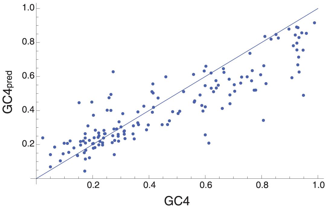The equilibrium GC content under the mutation bias model.