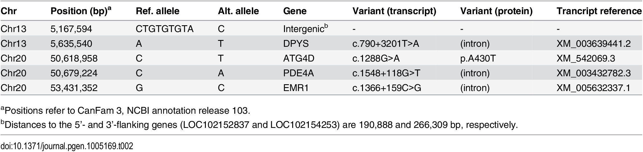 Private sequence variants in an affected dog in the critical intervals.