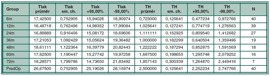 Průměrné hodnoty NOT a průměrné množství použité terapie v jednotlivých sledovaných obdobích