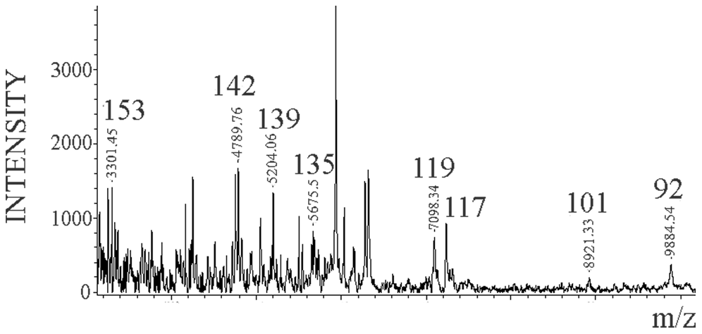 Limited proteolysis of Dy sPrP<sup>Sc</sup>.