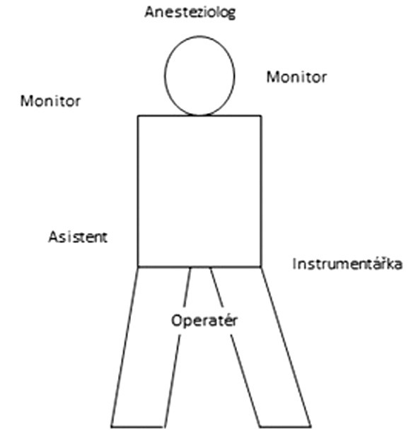 Schéma pozice pacienta, týmu a nástrojů u sleeve resekce žaludku Fig. 1: Diagram showing the position of the patient, the operating team and the instruments in sleeve gastrectomy