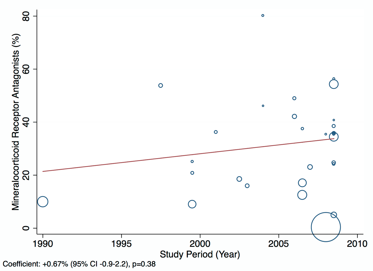 Meta-regression of mineralocorticoid receptor antagonist use against study period.