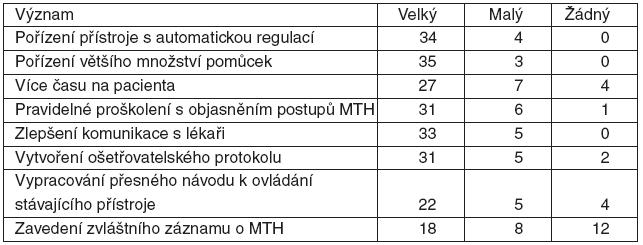 Význam opatření ke zlepšení procesu provádění terapeutické hypotermie podle (MTH) sester (41 respondentů)