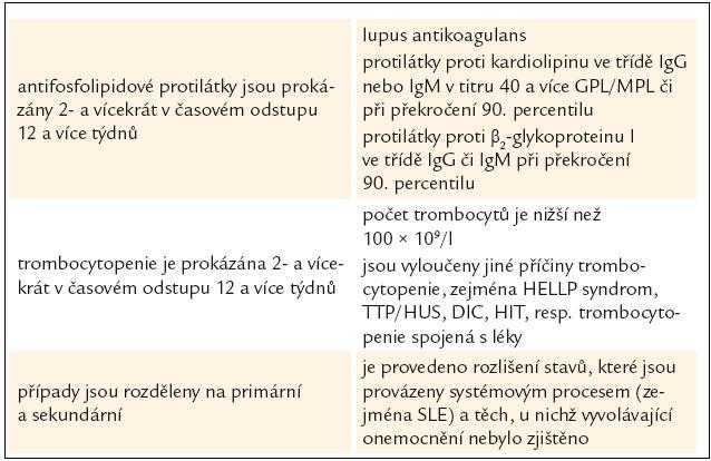 Diagnostická kritéria trombocytopenie asociované s antifosfolipidovými protilátkami. Podle [7,34].
