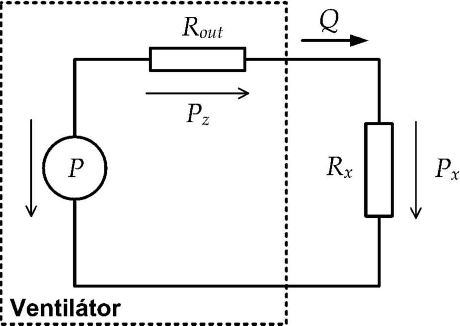 Schematické znázornění ventilátoru s připojeným pacientem a znázorněnými úbytky tlaku na jednotlivých pneumatických odporech P – vnitřní zdroj tlaku, P<sub>z</sub> – úbytek tlaku na výstupním či vnitřním odporu ventilátoru R<sub>out</sub>, P<sub>x</sub> – úbytek tlaku na zatěžovacím odporu R<sub>x</sub>