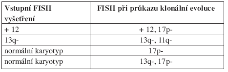 Klonální evoluce se zhoršením rizika dle hierarchického modelu. Podle Shanafelta (2006).