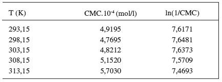 Zistené hodnoty CMC a ln(1/CMC) pri látke XIX v 0,1 mol/l roztoku NaBr