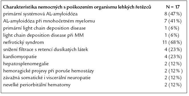 Příznaky AL- amyloidózy a light chain deposition disease v našem souboru.