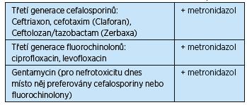 Antibiotika pro i. v. kombinační léčbu divertikulitidy