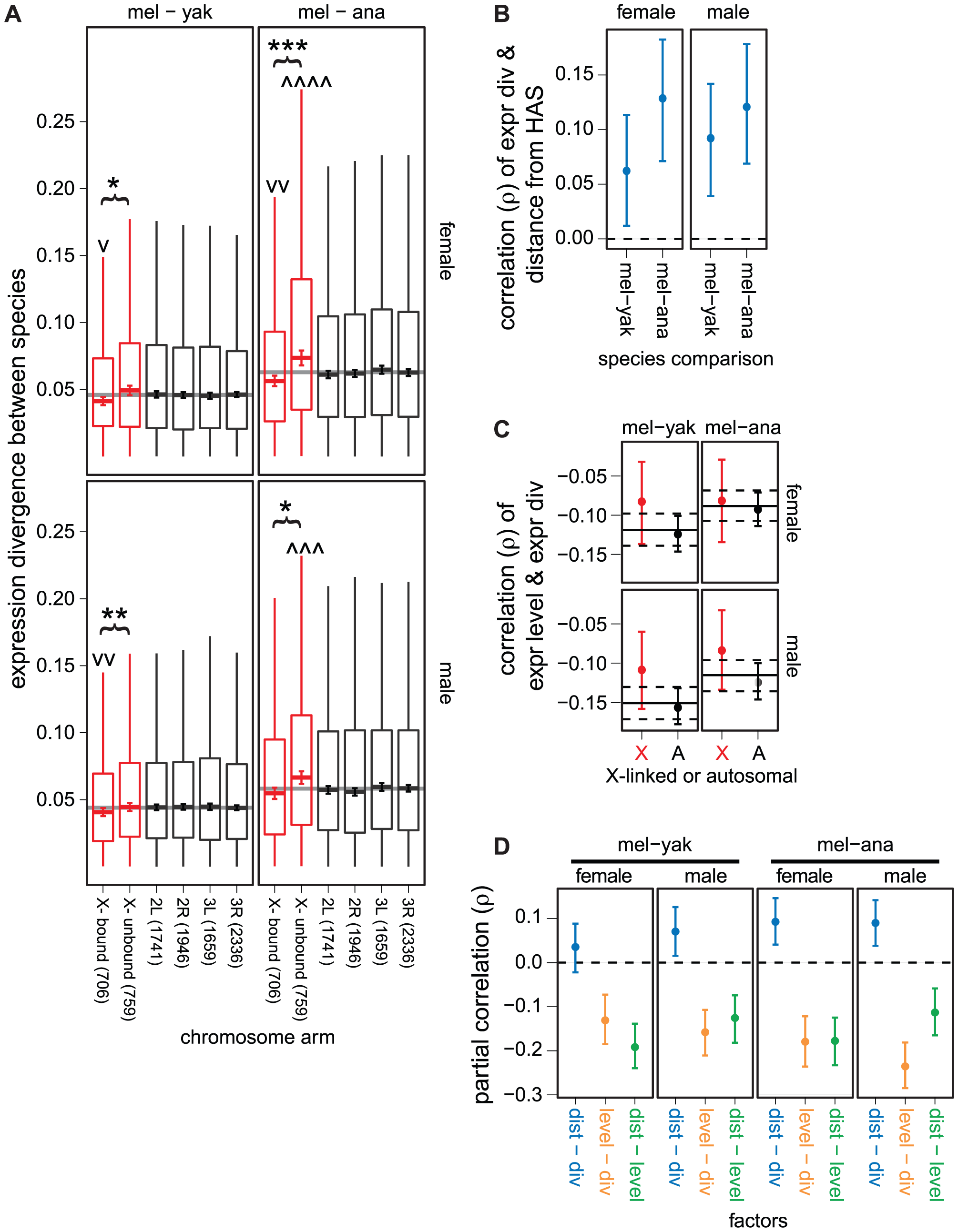 Faster expression evolution of X-linked genes not directly regulated by the DCC.