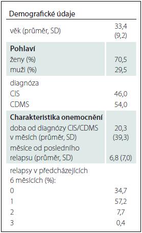 Demografické údaje v populaci zařazených pacientů (n = 559).