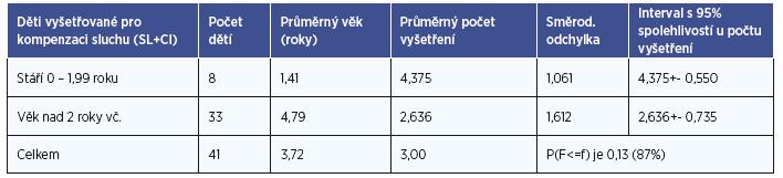 Porovnání ukazatelů středních hodnot skupin dětí mladších a starších 2 let.