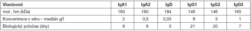 Imunoglobulinové třídy a podtřídy