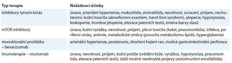 Přehled toxicity cílené léčby a imunoterapie v terapii mRCC.