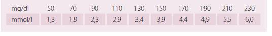 Převod mg/ml na mmol/l pro LDL cholesterol.