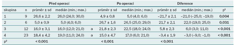 Hodnocení IIE F u pacientů před a po operaci (jeden měsíc před operací a šest měsíců po operaci).