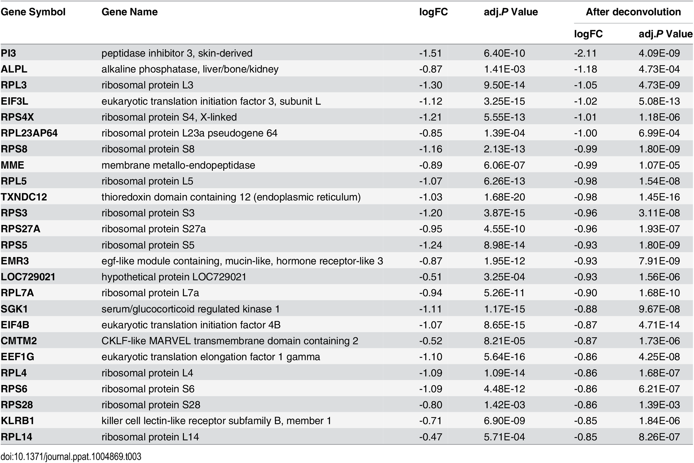 Top downregulated genes in the acute phase of influenza virus infection.