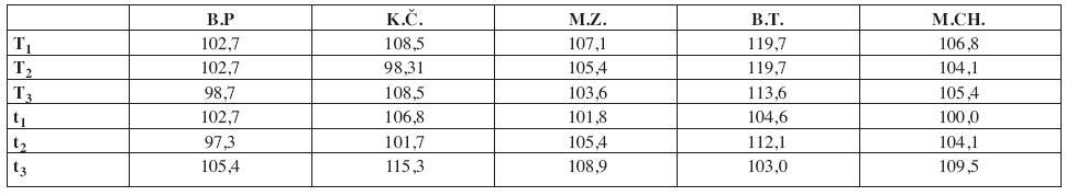 Hodnoty mediánu počáteční frekvence EMG signálu při různých způsobech aplikace tapu u jednotlivých subjektů ve srovnání s hodnotami mediánu počáteční frekvence EMG signálu při izometrické kontrakci (30% MVC) bez aplikovaného tapu (uvedeno v %, kdy 100 % je hodnota mediánu počáteční frekvence EMG signálu při izometrické kontrakci (30% MVC) bez aplikovaného tapu).