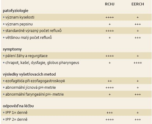 Rozdíly mezi RCHJ a EERCH.