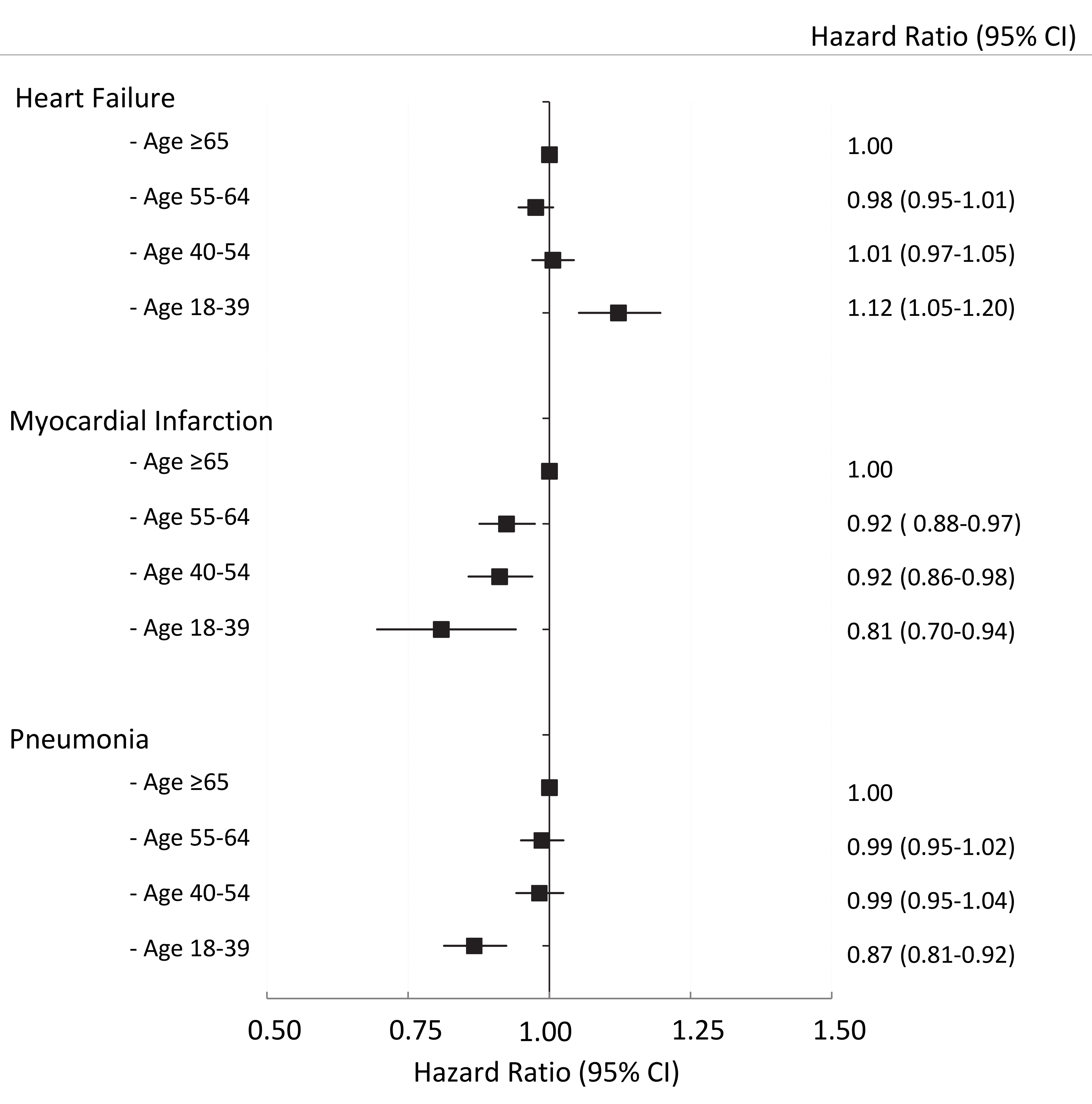 The adjusted risk of readmission by age group for HF, AMI, and pneumonia cohorts, respectively.