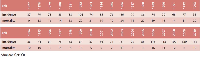 C50, D05 – nádory prsu ženy ve věku 0–34 let (incidence a mortalita vyjádřená počtem případů v rozmezí let 1977–2010)