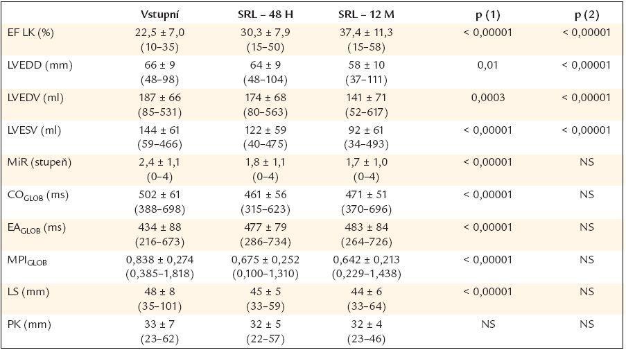 Vybrané echokardiografické parametry u pacientů před srdeční resynchronizační léčbou a za 48 hod a 12 měsíců po začátku srdeční resynchronizační léčby.
