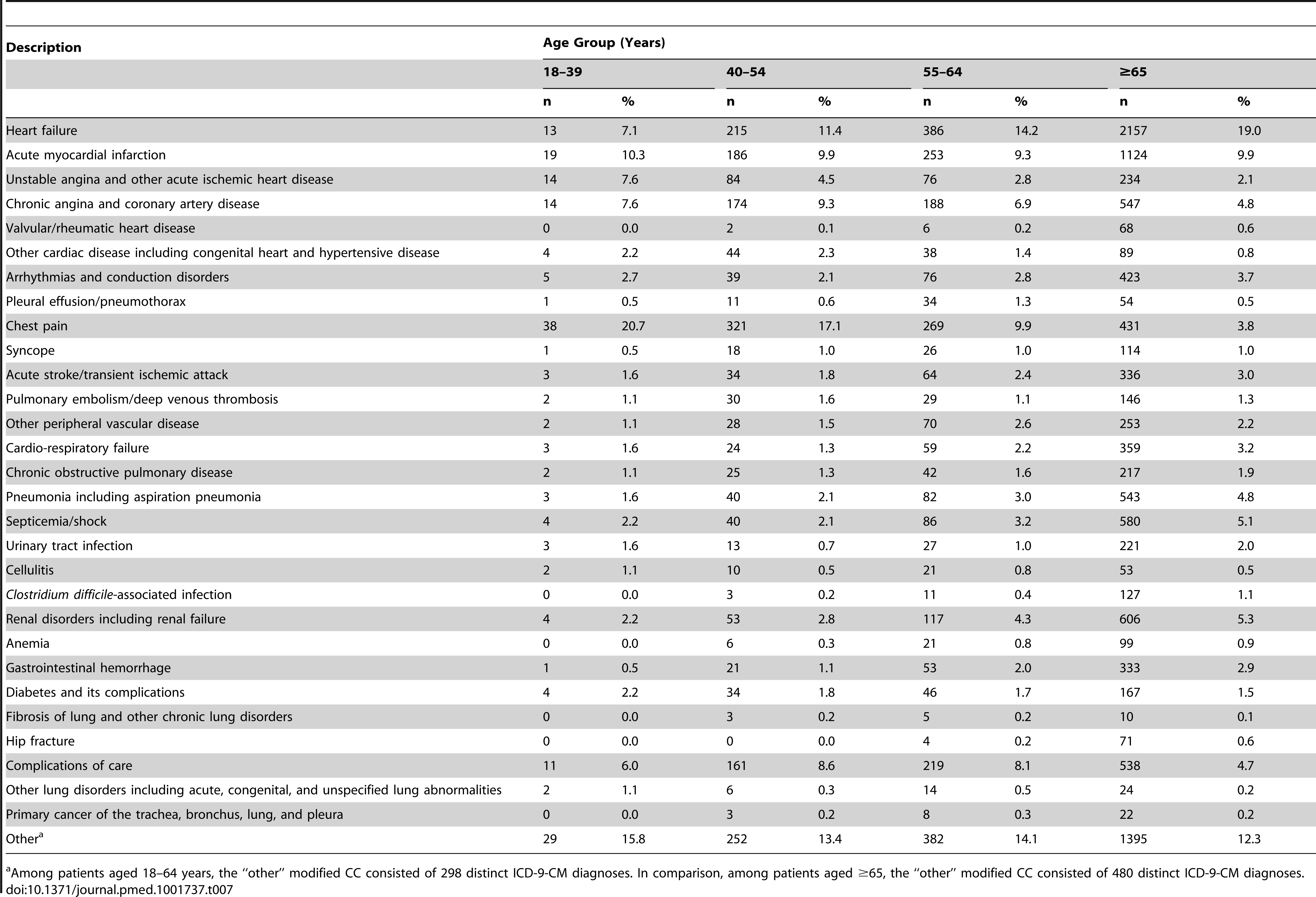 Principal readmission diagnosis within 30 days by modified condition categories among patients with an index hospitalization for myocardial infarction.