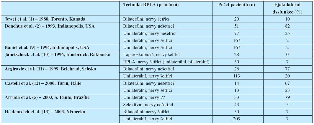 Výskyt poruch ejakulace po jednotlivých typech RPLA