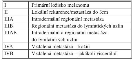 Klasifikace stadií podle MD Anderson Tab. 1. Classification of stages according to MD Anderson