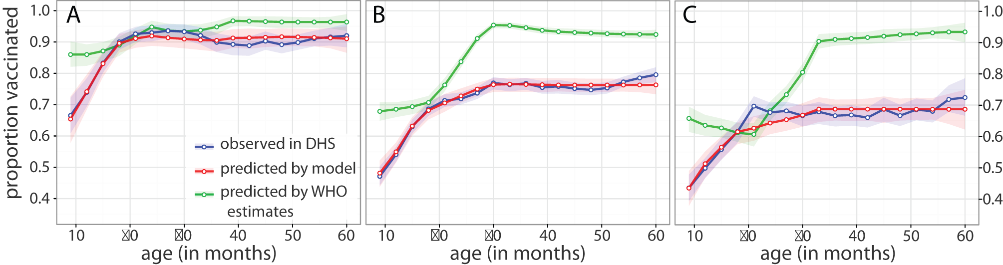 DHS and model estimates of age-specific vaccination coverage.