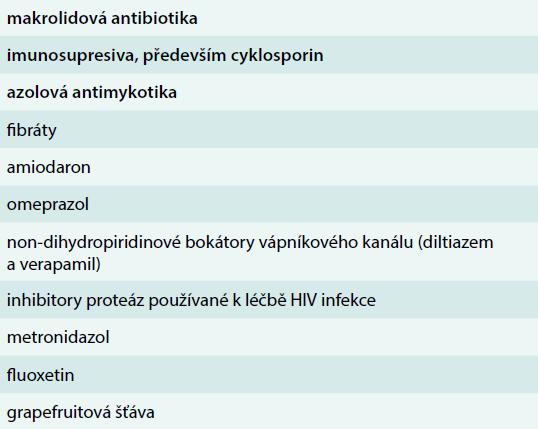 Seznam nejčastějších lékových interakcí se statiny. Upraveno podle [26]