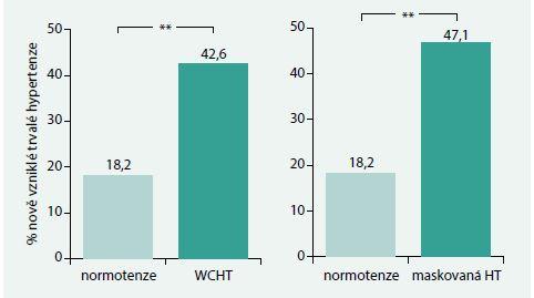 Incidence trvalé hypertenze u nemocných s hypertenzí bílého pláště (WCHT) a s maskovanou hypertenzí (zjištěno srovnáním TK v ordinaci a 24hodinovým monitorováním): 10leté sledování. Upraveno podle [7]