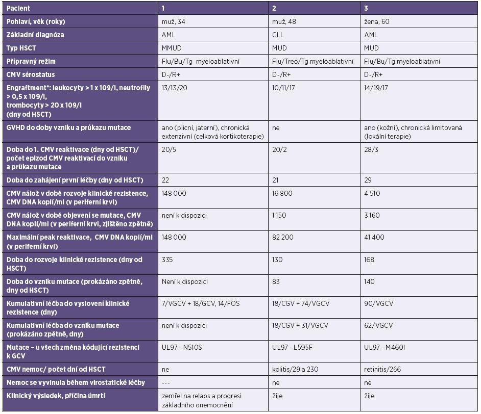 Pacienti s prokázanou mutací CMV v UL 97 Table 1. Patients with a detected mutation in the CMV UL97 gene