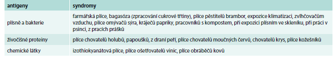 Tab. Synonyma pro exogenní alergickou alveolitidu podle vyvolávajícího antigenu