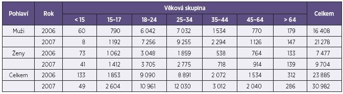 Rozložení středního odhadu PUD v ČR v letech 2006 a 2007 podle věkových skupin a pohlaví Table 4. Age and sex distribution of central PDU estimates in the Czech Republic in 2006 and 2007