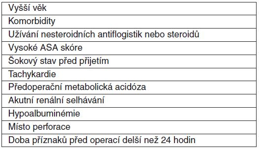 Prognostické faktory související s vyšší mortalitou u perforovaného peptického vredu [15]