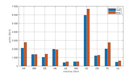 Rozložení pohlaví při náboru jednotlivými centry v letech 2013–2017.