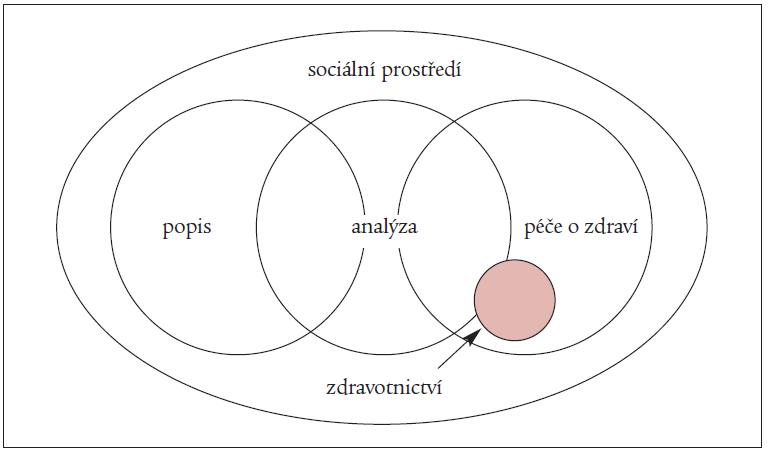 Schéma 1. Popis a analýza zdravotního stavu s navazující péčí o zdraví a zdravotnictvím v celkovém rámci sociálního prostředí