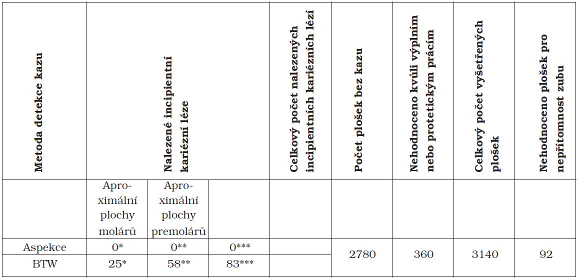 Počet incipientních kariézních lézí na aproximálních plochách premolárů a molárů zachycených různými diagnostickými metodami