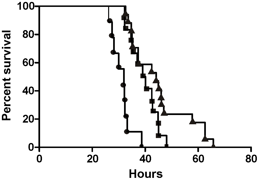 Virulence of <i>C. difficile</i> wild-type and <i>tcdC</i>-complemented strains in hamsters.