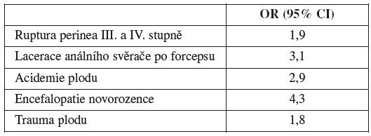 Mateřské a fetální komplikace u okciputposteriorního postavení plodu (převzato od profesora G. Pilu [6])