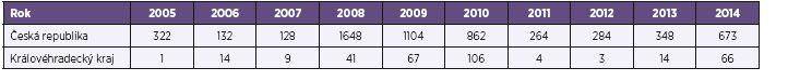 Počet případů VHA v České republice a Královéhradeckém kraji v letech 2005–2014 Table 1. VHA cases in the Czech Republic and Hradec Králové Region in 2005–2014