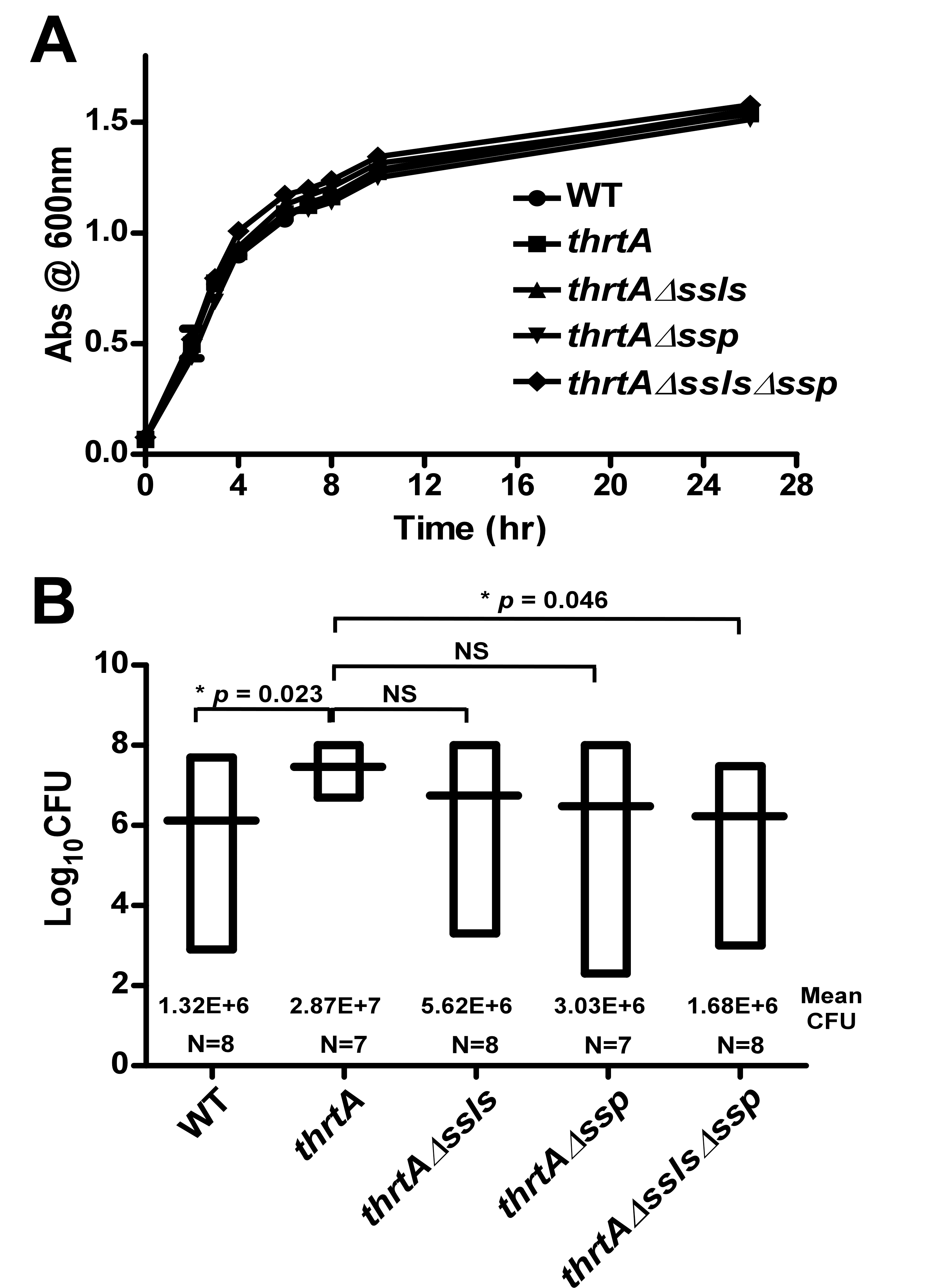 Ssls1-11 and Ssp are responsible for the liver-specific hyper-virulence of <i>hrtA</i> mutants.