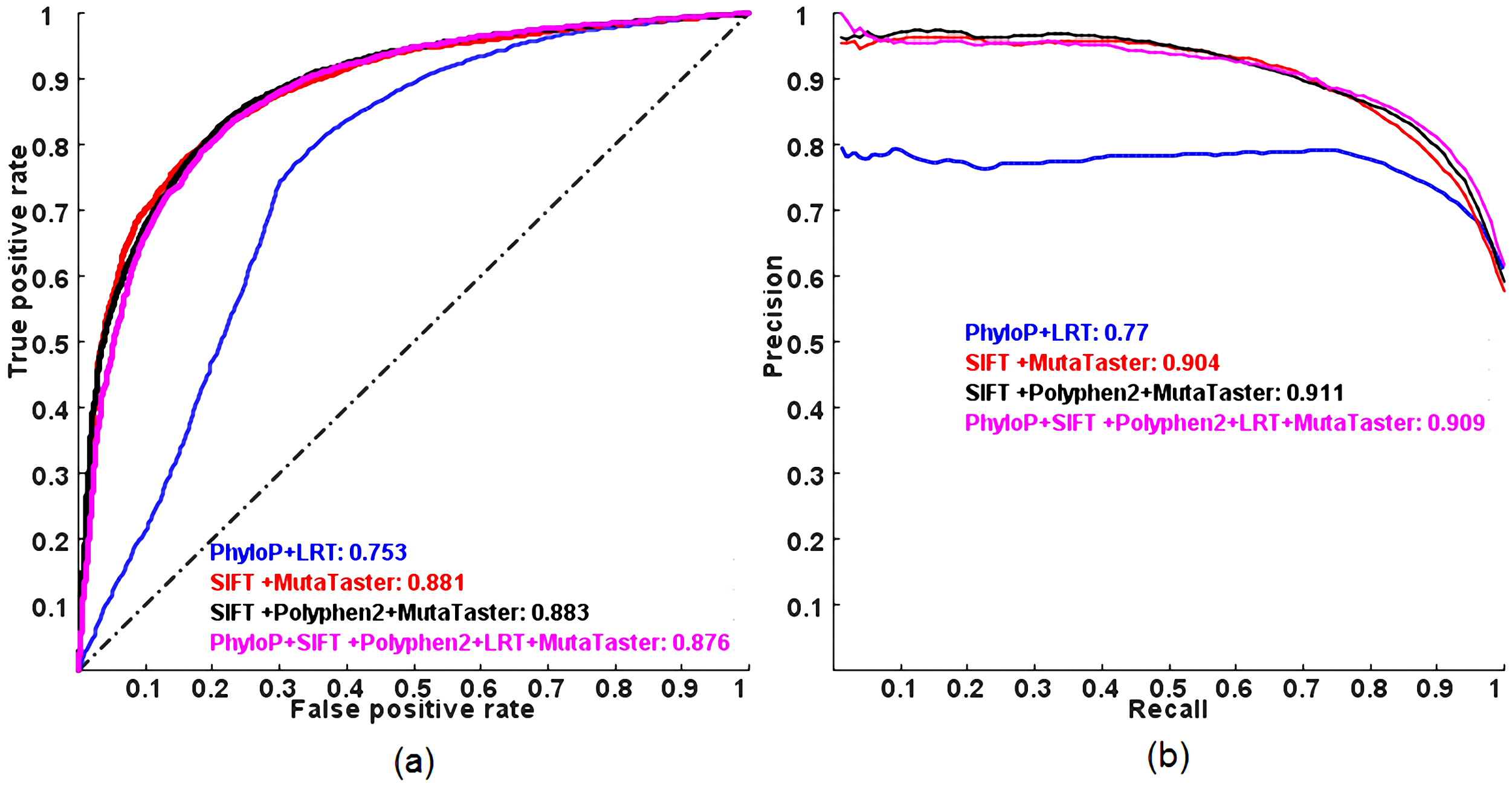 ROC and PR curves of combining a subset of the five individual methods in a logit model evaluated on the ExoVar dataset using a 10-fold cross-validation.