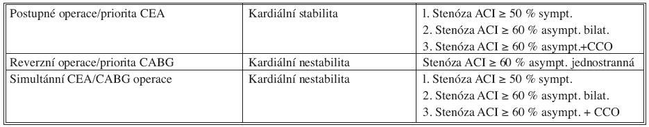 Naše strategie operací karotické a koronární revaskularizace Tab. 3. The authors' strategy in carotid and coronary revascularization procedures