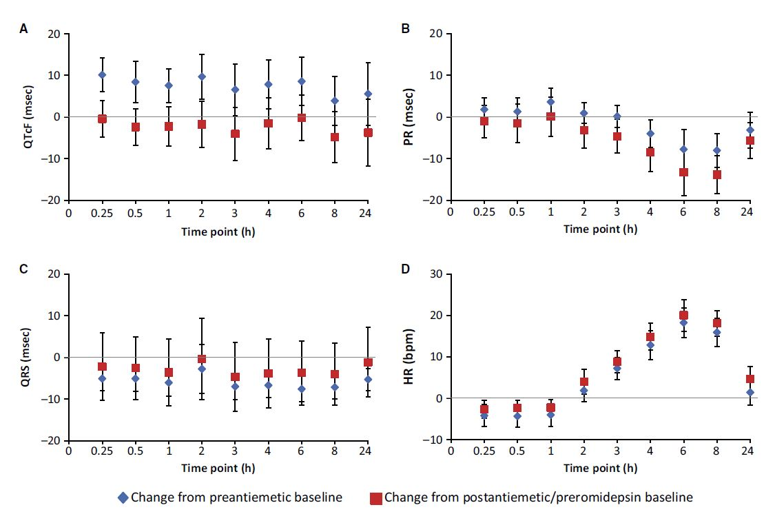 Figure 2. Mean change (90% CI) in (A) QTcF, (B) PR, (C) QRS, and (D) heart rate from baseline over time following dosing of romidepsin 14 mg/m2 IV over 4 h, ECG-evaluable population.